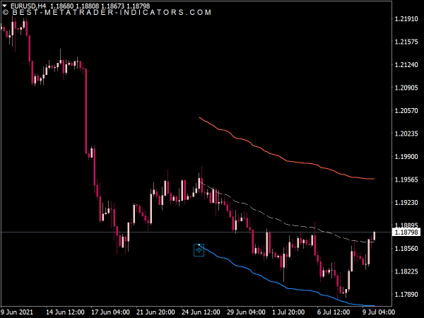 Anchored VWAP Channel Indicator for MT4