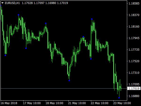 Z1 Indicator