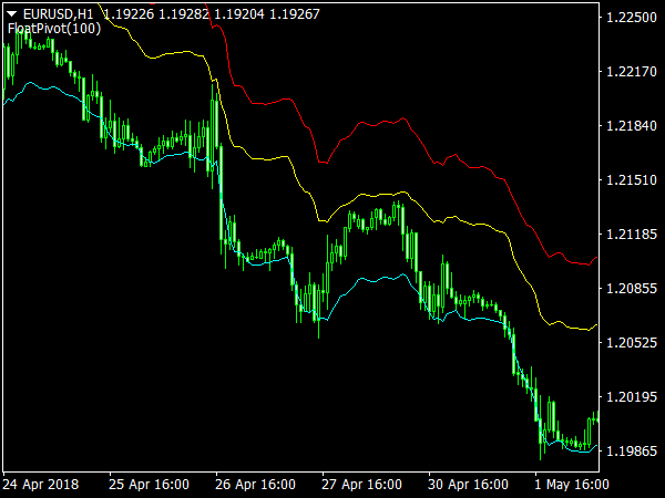 Float Pivot Indicator