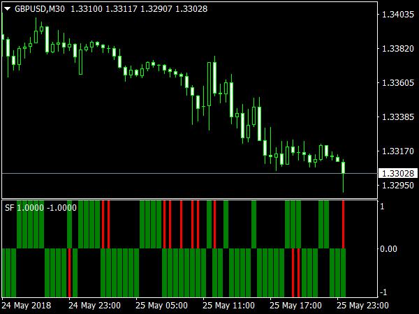 SF-6 (AM) Indicator