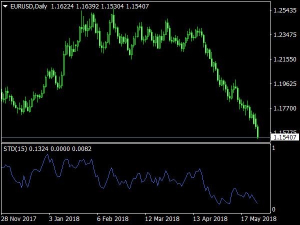 Simple Trend Detector
