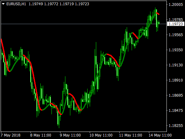 Trend Logic Indicator for MetaTrader 4