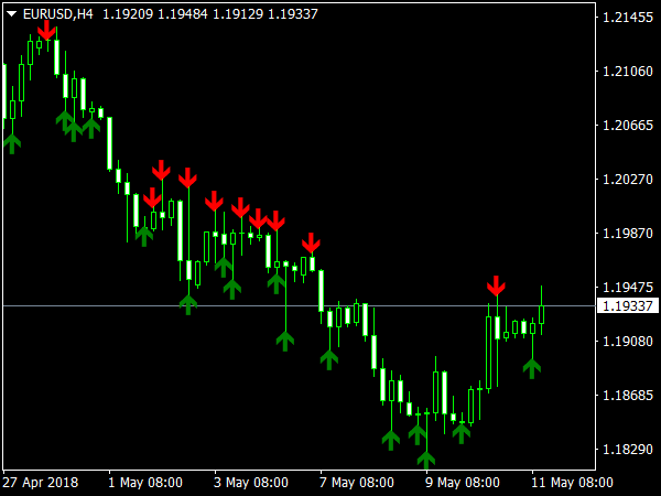 Commodity trading indicators free download