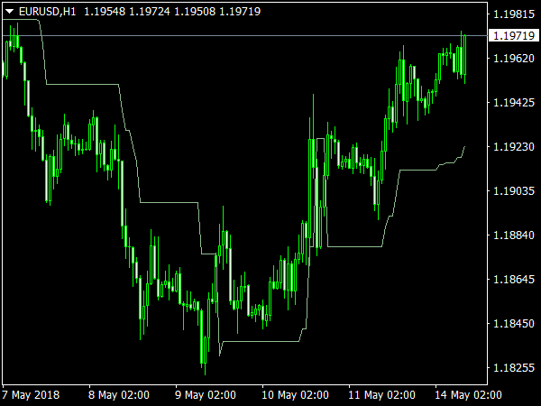 Volatility Pivot Indicator for MetaTrader 4