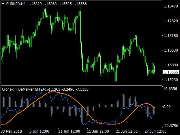 Cronex T DeMarker GF Indicator