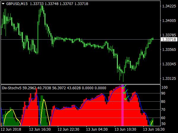 Div Stochv5 Indicator for MetaTrader 4