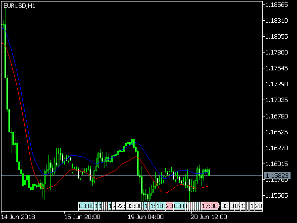 Envelopes Indicator for MetaTrader 5