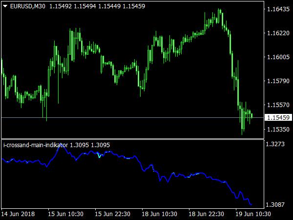i-Cross&Main Indicator