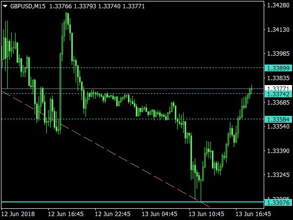 IH Fibo Indicator for MetaTrader 4