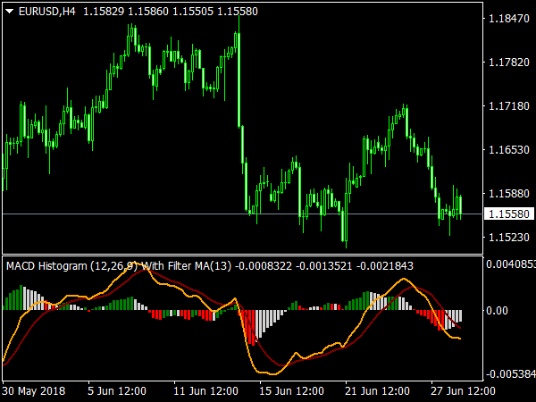 MACD Histogramm with Filter MA for MetaTrader 4