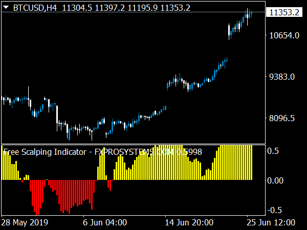 Scalping Trading System for MT4