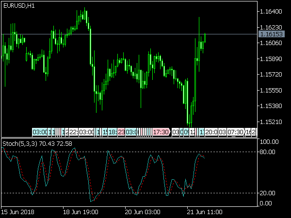 Stochastic Indicator for MetaTrader 5