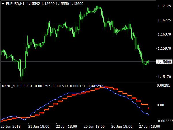 Trend Reversal Indicator