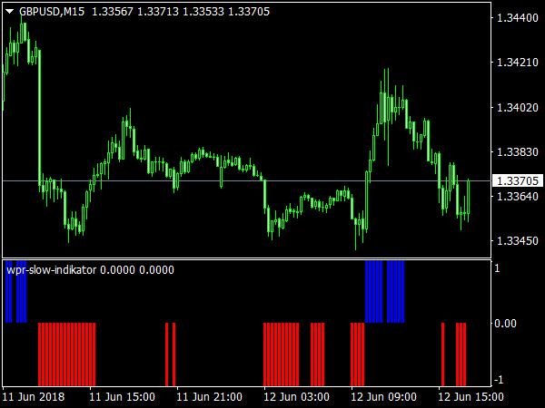 WPR Slow Indicator