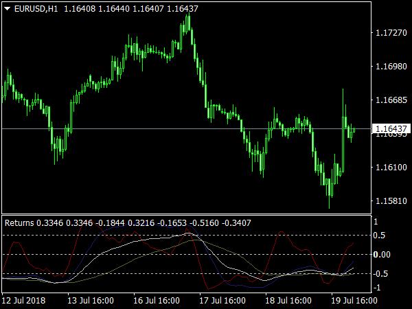 3wpr Indicator for MetaTrader 4