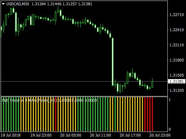 4MAs Trend Indicator