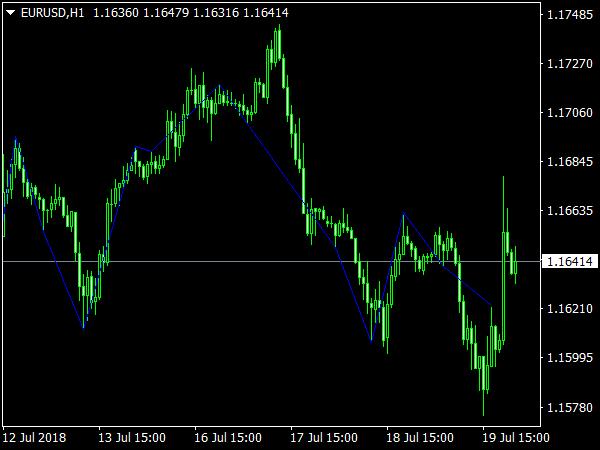 Demark Indicator