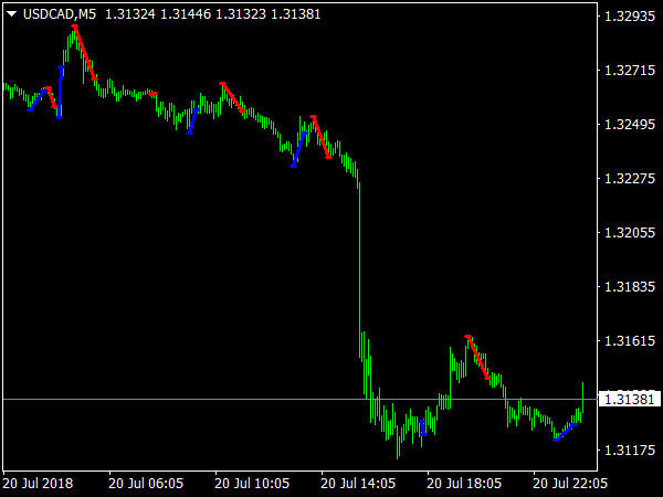 MAC Fibo Indicator for MT4