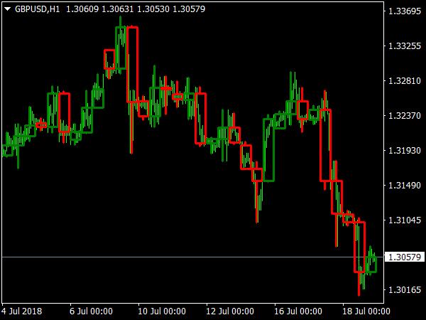 MTF Candlesticks Indicator
