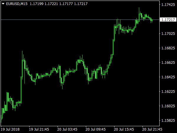 Price Alert Indicator for MetaTrader 4