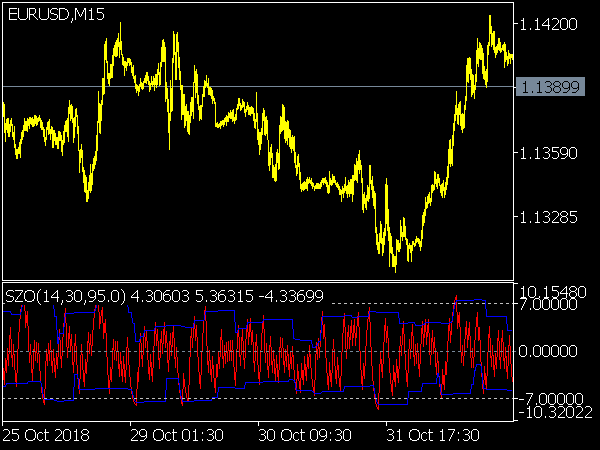Sentiment Zone Oscillator