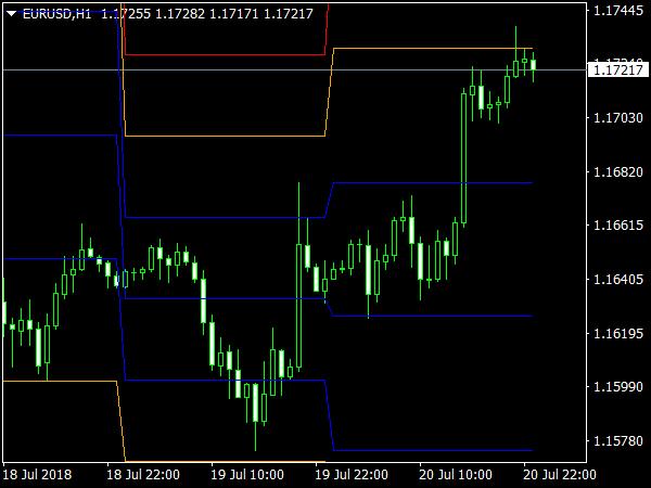 STOPD Levels MTF Indicator