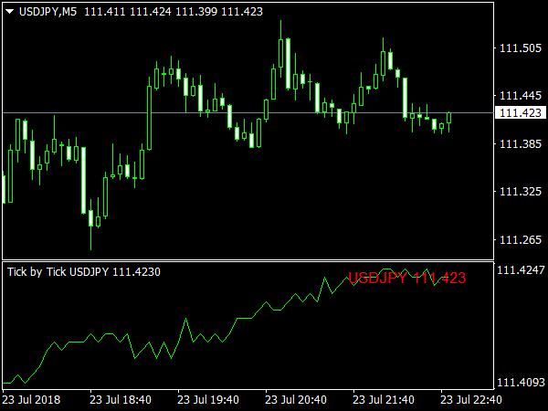 Tick Indicator V2 » Free MT4 Indicators [mq4 & ex4] » Best