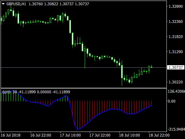 Trading Oscillator