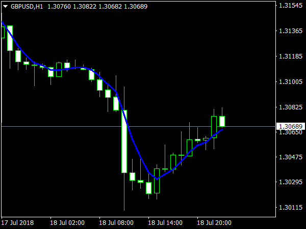Trend Indicator MTF for MetaTrader 4