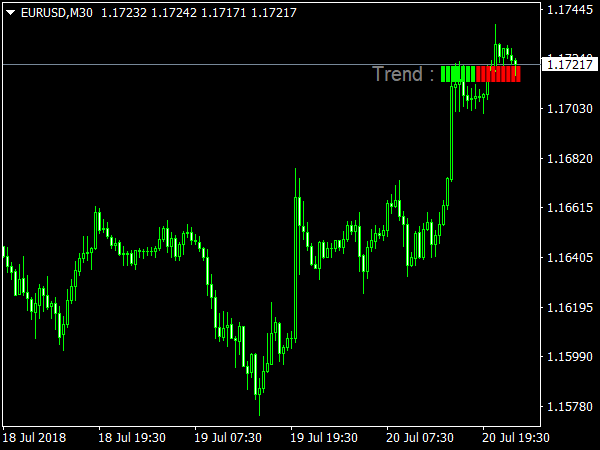 Trend Test Indicator for MetaTrader 4
