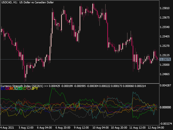 Currency Strength Index Indicator for MT5