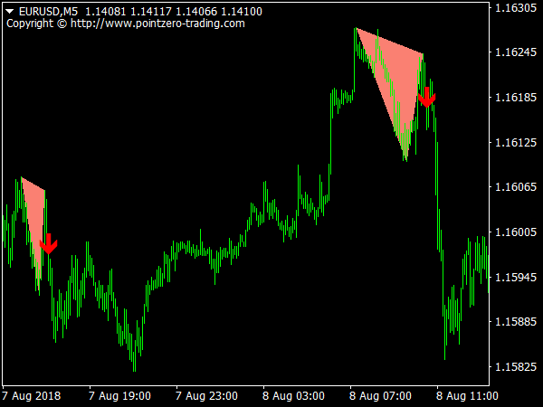 Double Top & Bottom Patterns Indicator