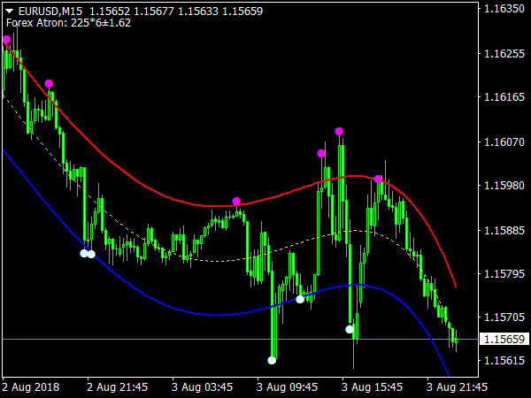 Best forex indicator in the world