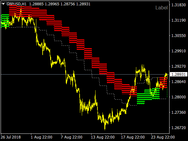 Forex Cloud Indicator