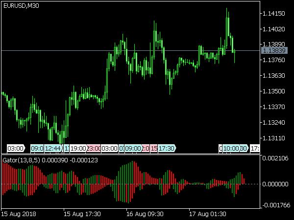Gator Oscillator (3 non-shifted moving averages)