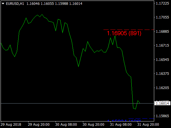 Last High Low Stop Loss Indicator