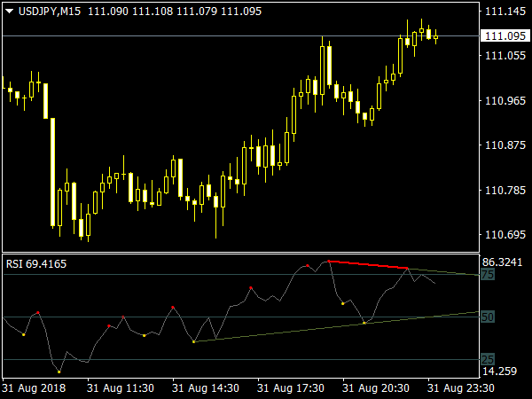 RSI Divergence Indicator for MT4