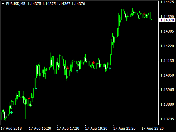 SMA Crossover Signal for MT4 Forex Trading