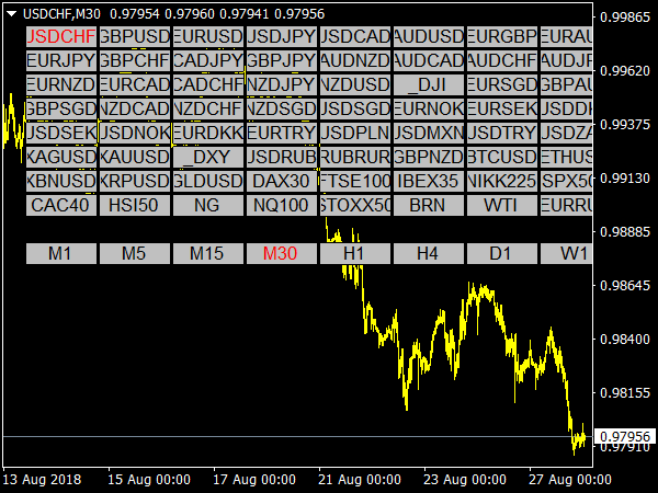 Symbol & Time Frame Changer