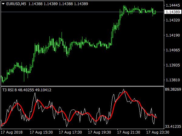 T3 RSI Indicator