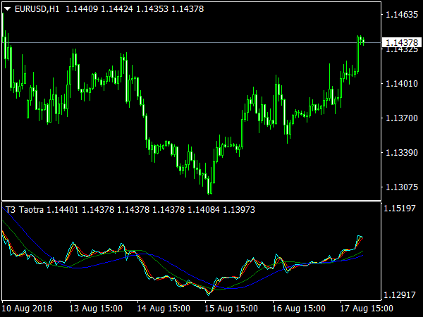 T3 Taotra Indicator » Free MT4 Indicators [mq4 & ex4] » Best