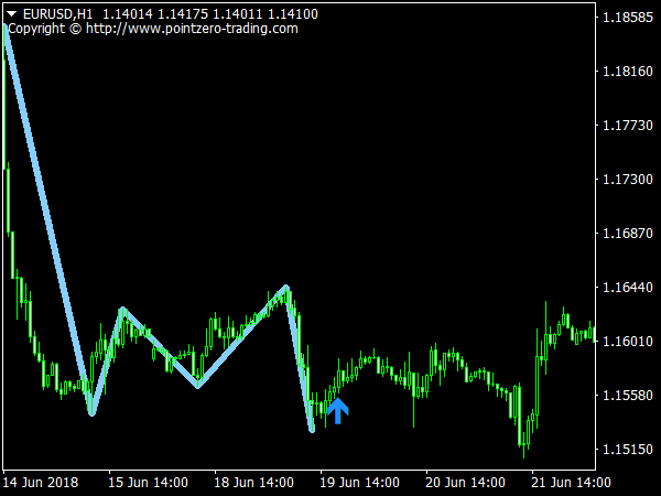 Triple Top & Bottom Patterns Indicator
