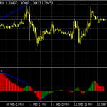 CCI Divergence » Free MT4 Indicators [mq4 & ex4] » Best-MetaTrader