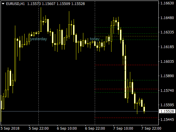 ATM Pure Pivots Indicator for MetaTrader 4