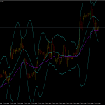 Bollinger Bands Trading Template