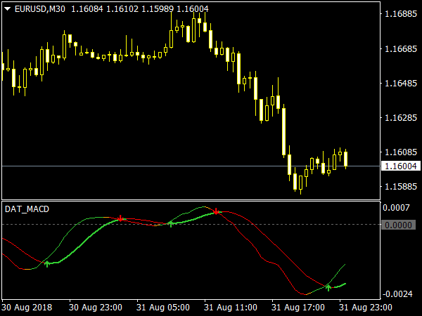DAT MACD Indicator for MT4