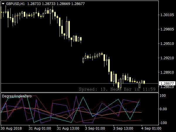 Forex indicator with zero line