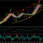 DeMark Trend Line Trader System