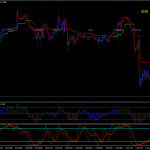 Double Super Trend System