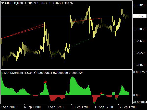EWO Divergence Indicator